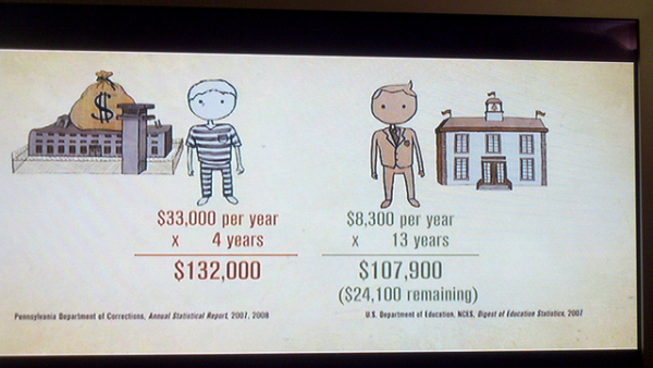 Education vs Prison Spending